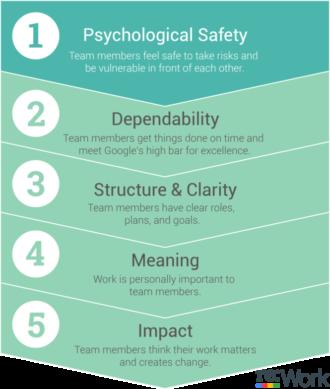 5 things that make a team impactful